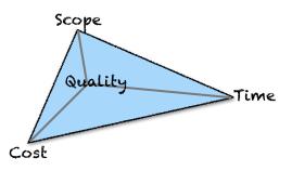 Magisches Dreieck der Zielerreichung, konkurrierende Bedingungen