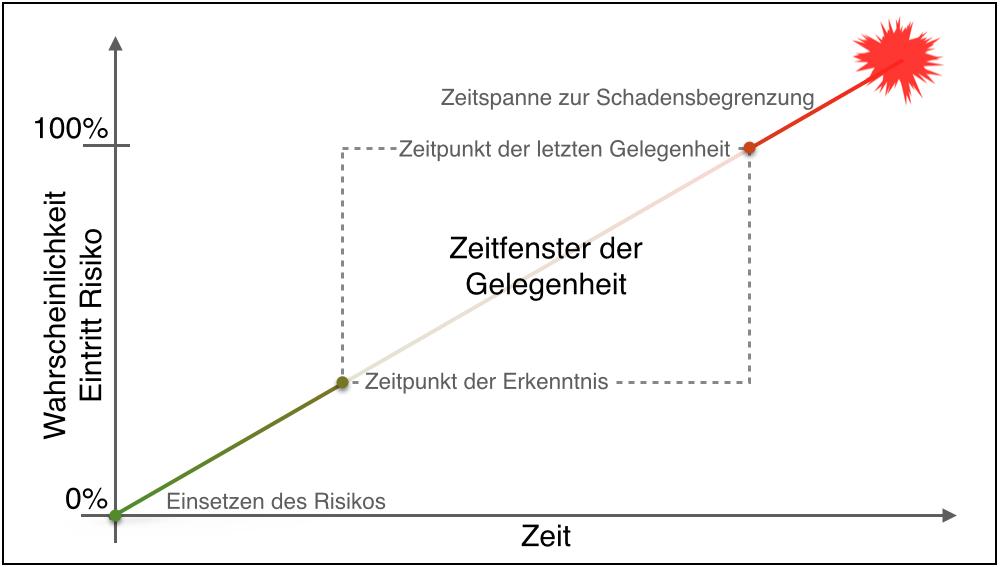 Krisenmanagement-Werkzeug Zeitfenster der Gelegenheiten v0.5