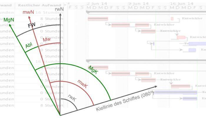 Die Kursbeschickung über einem Gantt-Chart eines Projektes